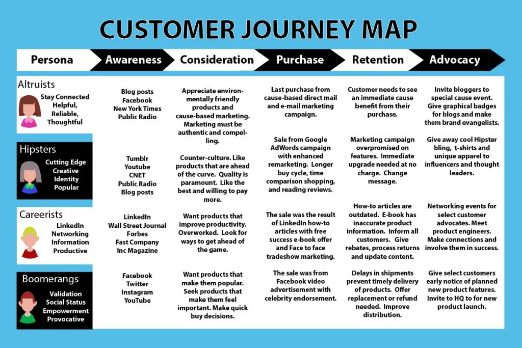 buyer personasgrid for customer journey map