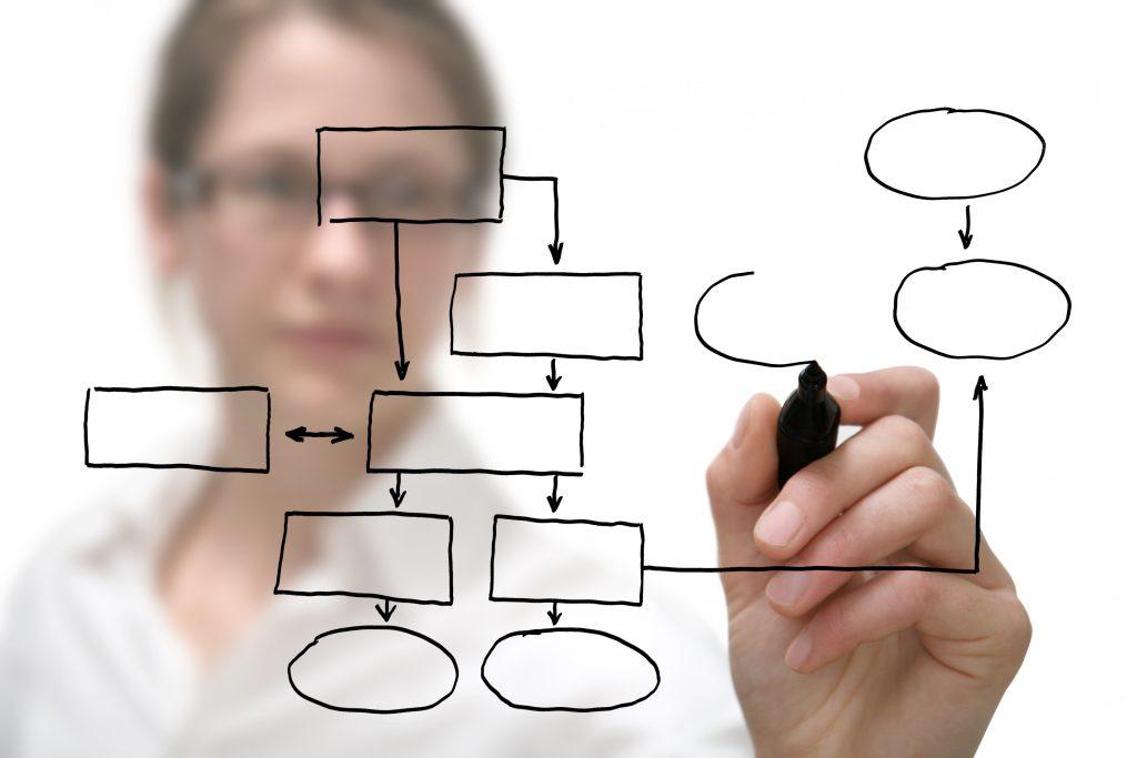 Planning a website and application Development
