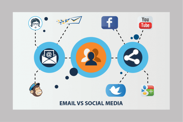 Which is better Social Media or Email Marketing?